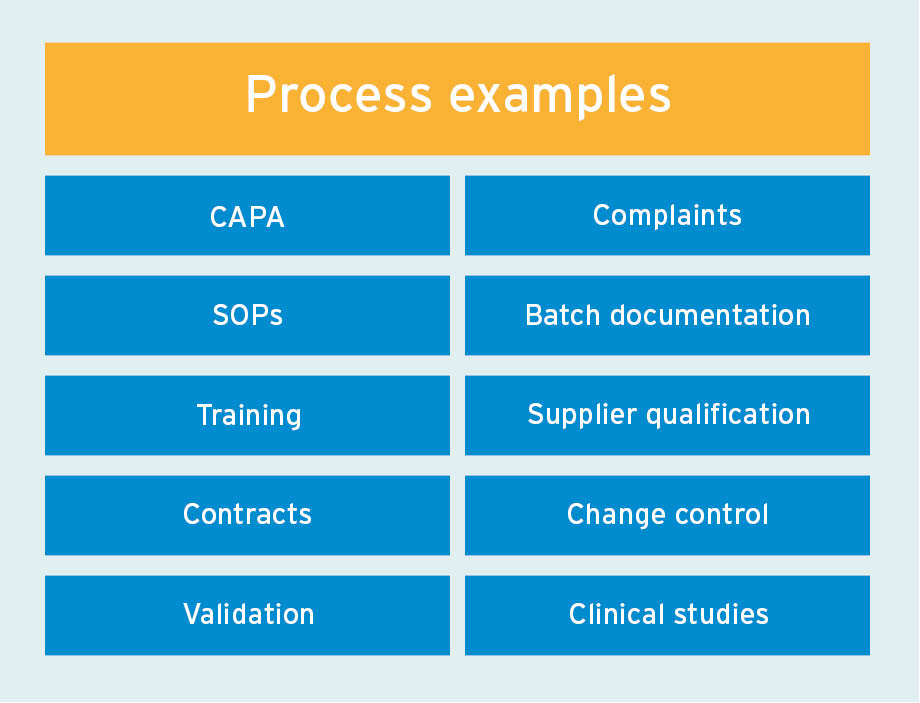 Flexible process mapping