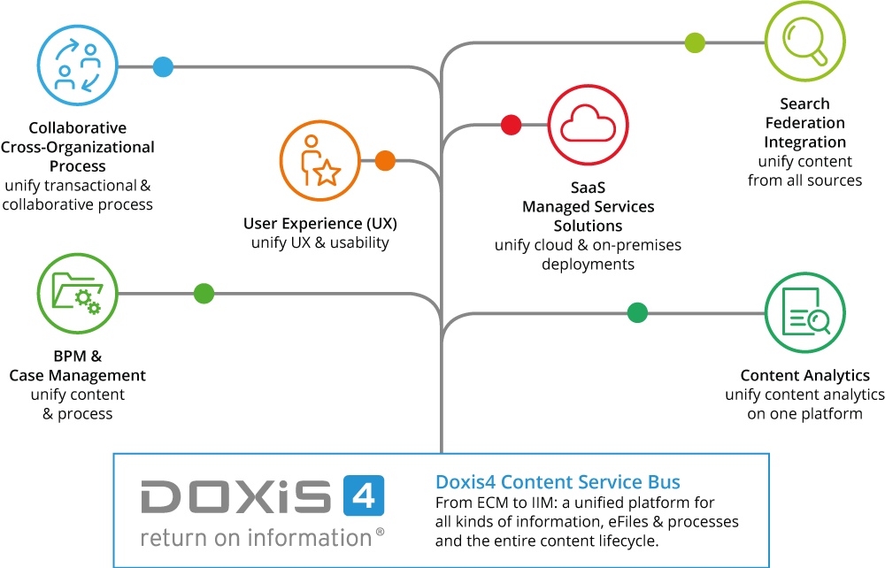 Doxis4 product strategy: from ECM to intelligent information management