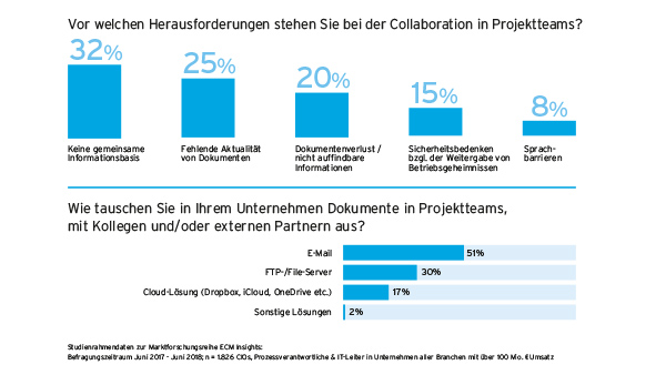 Ergebisse Marktforschung ECM Insights 2018 zur digitalen Zusammenarbeit (Collaboration)