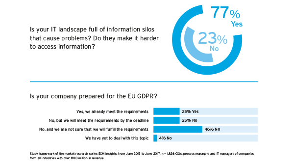 ECM Insights 2017 about the EU GDPR